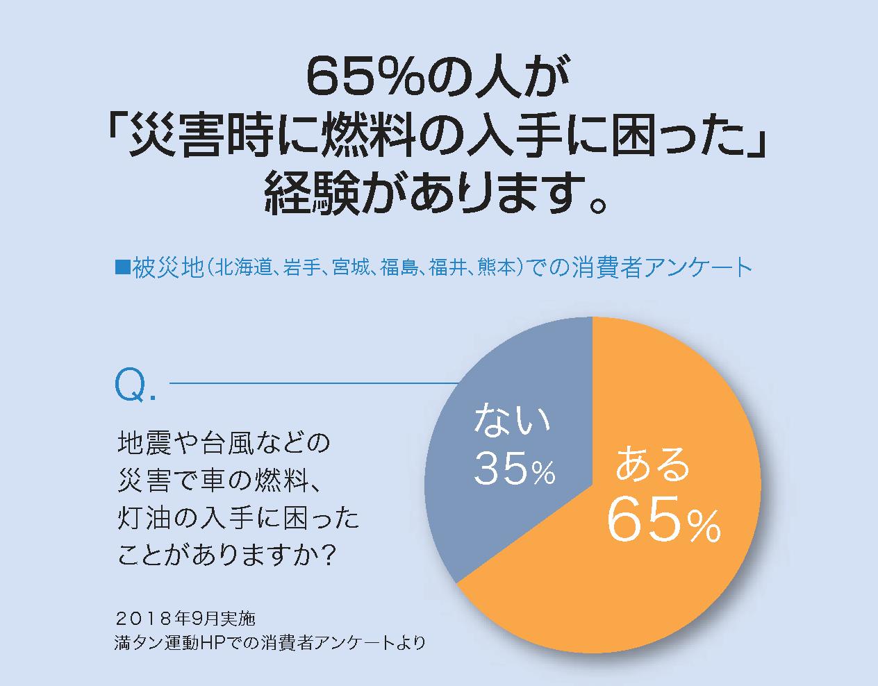65%の人が困った経験